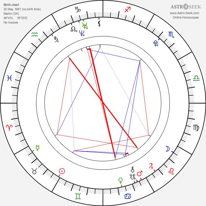 Lukáš Frlajs - Astrology Natal Birth Chart