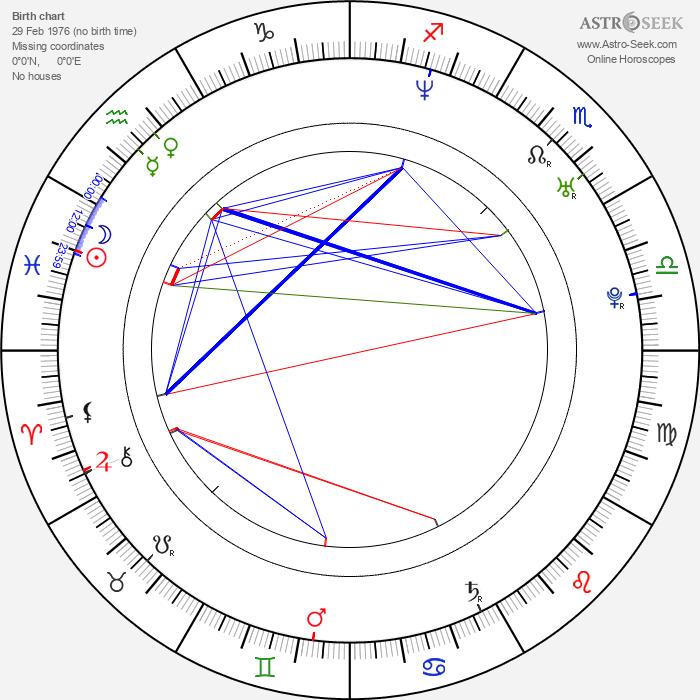 Lukáš Homola - Astrology Natal Birth Chart
