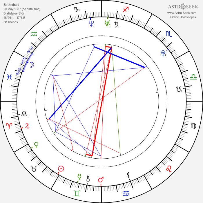 Lukáš Kobela - Astrology Natal Birth Chart