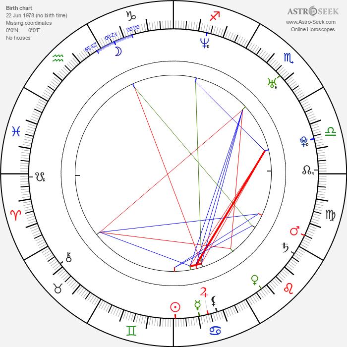 Lukáš Král - Astrology Natal Birth Chart