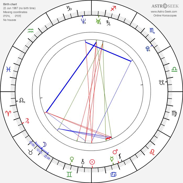 Lukáš Kubáň - Astrology Natal Birth Chart