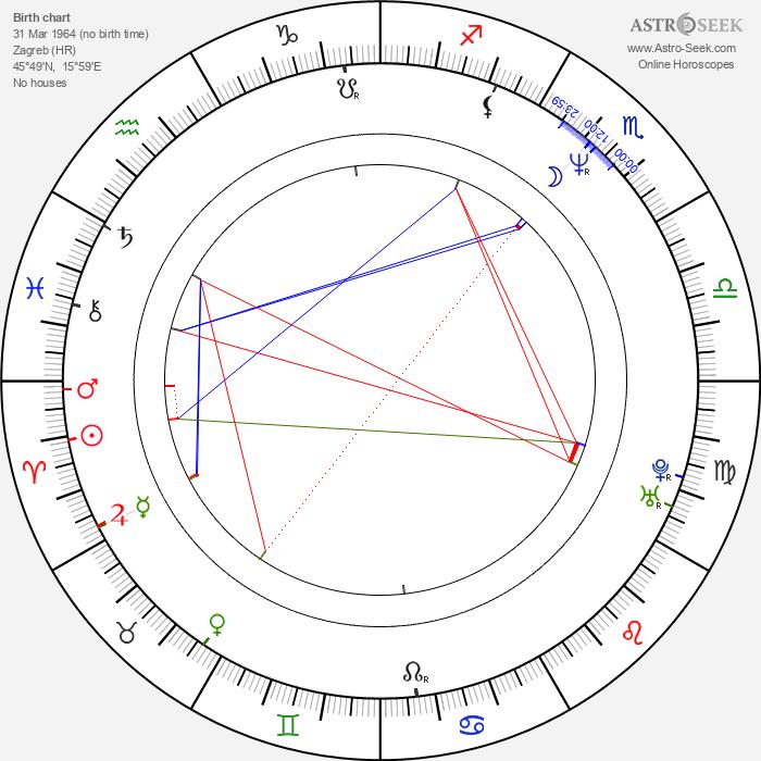 Lukas Nola - Astrology Natal Birth Chart