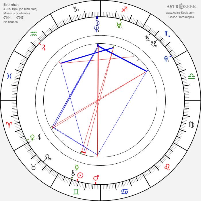 Lukas Podolski - Astrology Natal Birth Chart