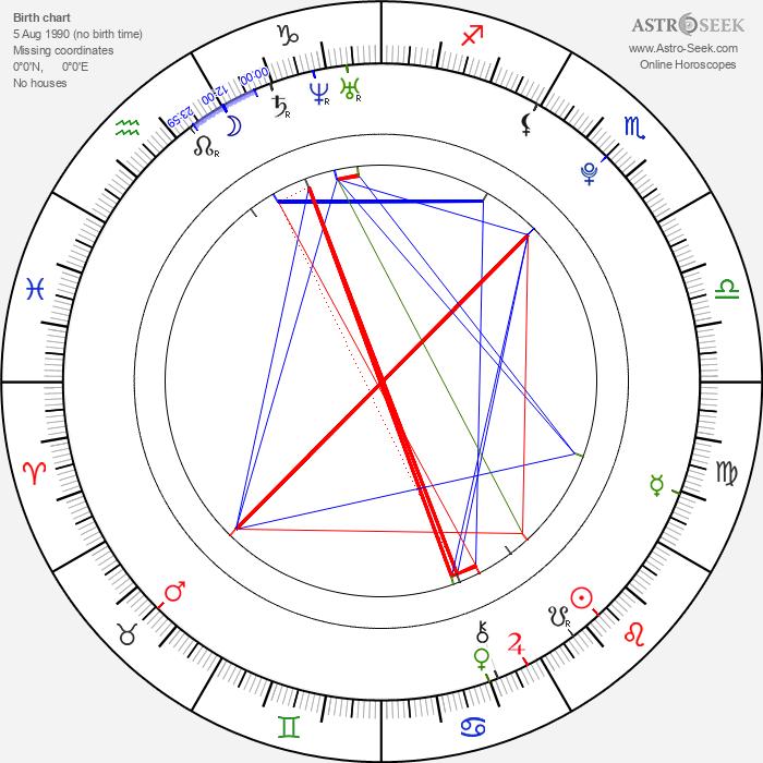 Lukáš Radil - Astrology Natal Birth Chart