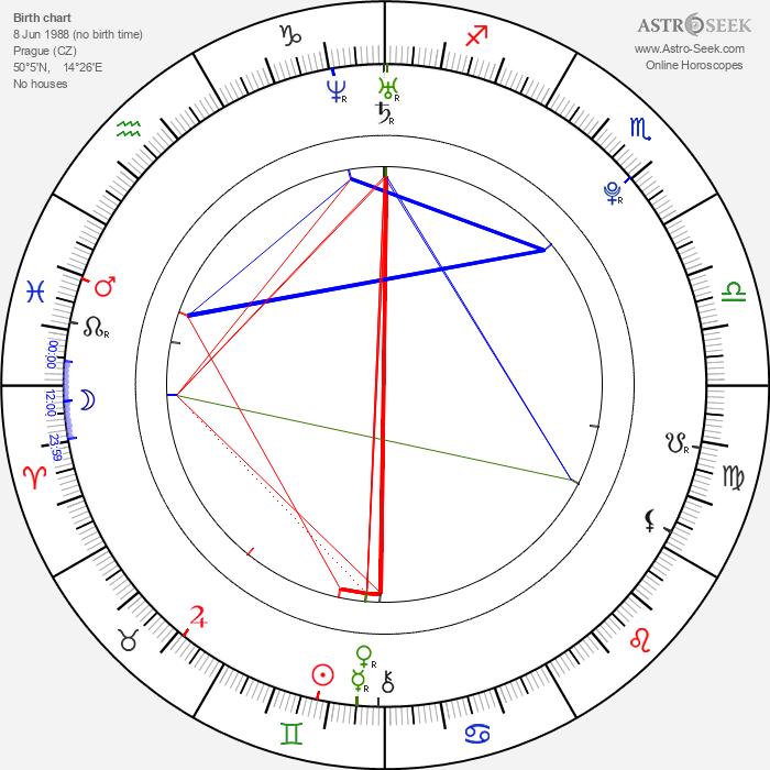 Lukáš Reichl - Astrology Natal Birth Chart