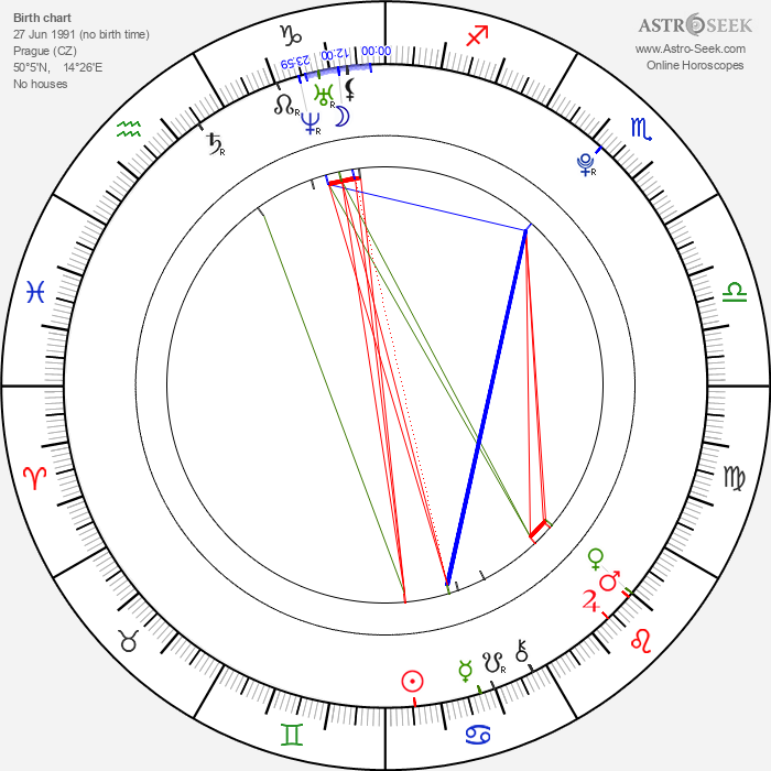 Lukáš Vacek - Astrology Natal Birth Chart