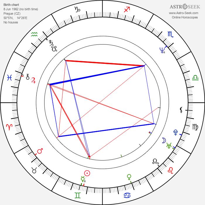 Lukáš Vaculík - Astrology Natal Birth Chart