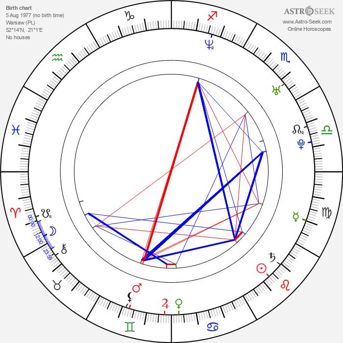 Lukasz Garlicki - Astrology Natal Birth Chart