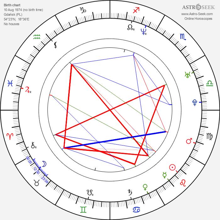 Lukasz Lewandowski - Astrology Natal Birth Chart