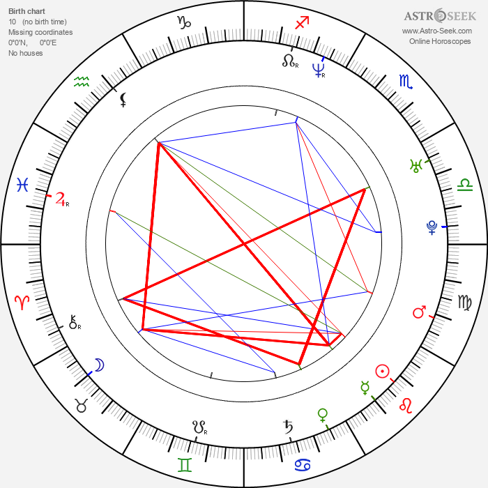 Lukasz Lewandowski - Astrology Natal Birth Chart