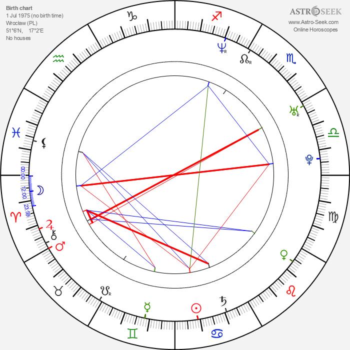 Lukasz Zagrobelny - Astrology Natal Birth Chart