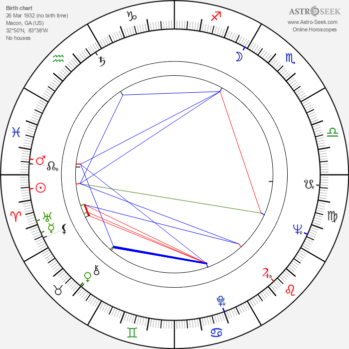 Luke Askew - Astrology Natal Birth Chart