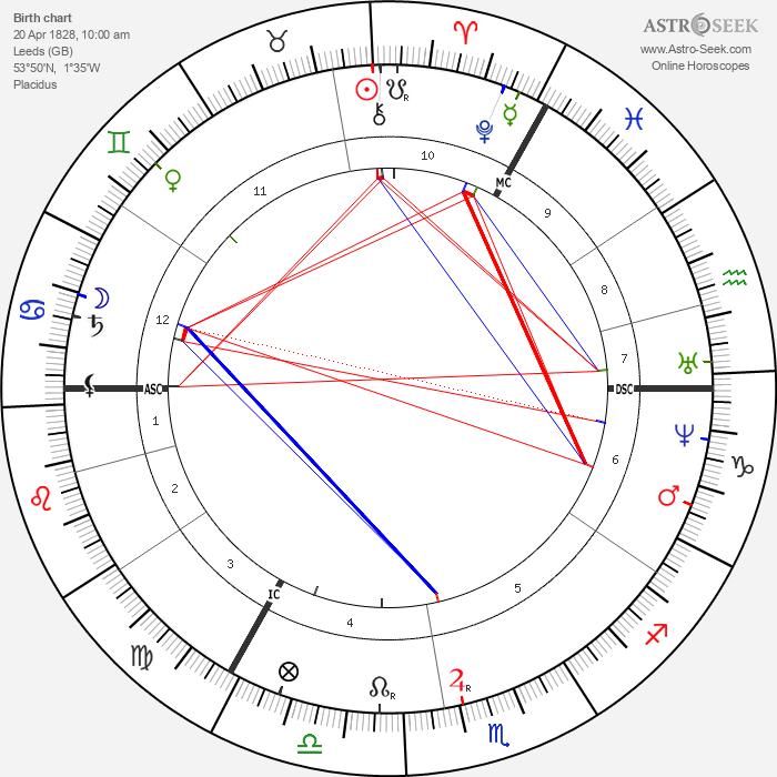 Luke Broughton - Astrology Natal Birth Chart