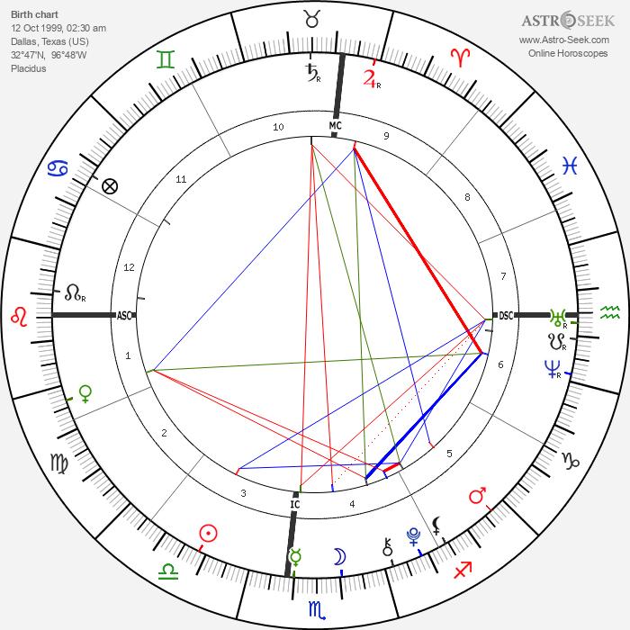 Luke David Armstrong - Astrology Natal Birth Chart