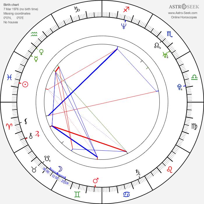 Luke de Woolfson - Astrology Natal Birth Chart