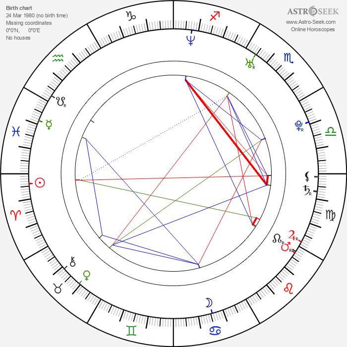 Luke Edwards - Astrology Natal Birth Chart