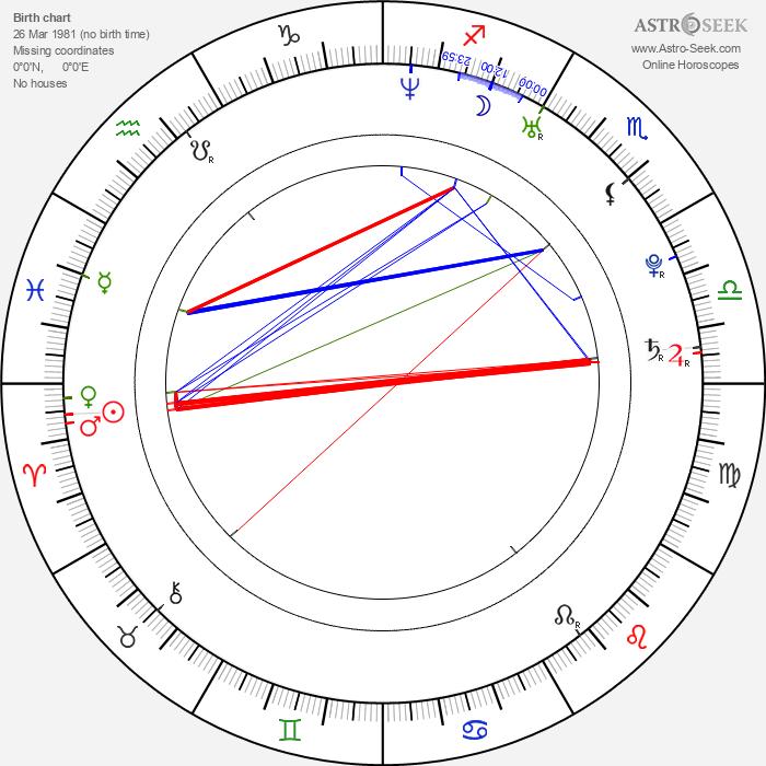Luke Ford - Astrology Natal Birth Chart