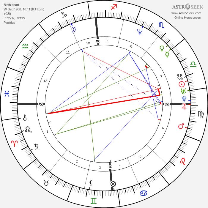Luke Goss - Astrology Natal Birth Chart