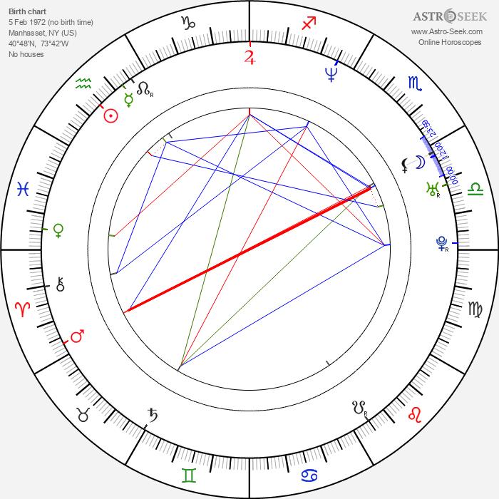 Luke Greenfield - Astrology Natal Birth Chart
