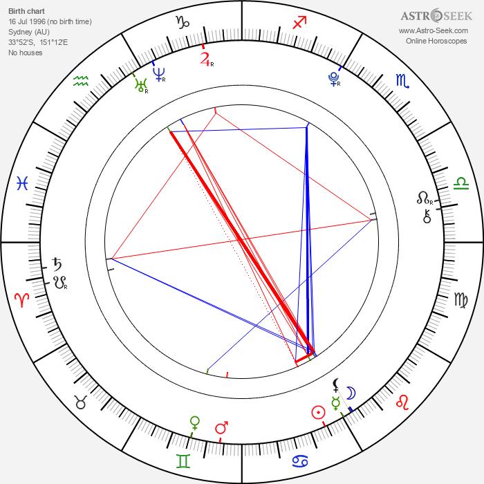 Luke Hemmings - Astrology Natal Birth Chart