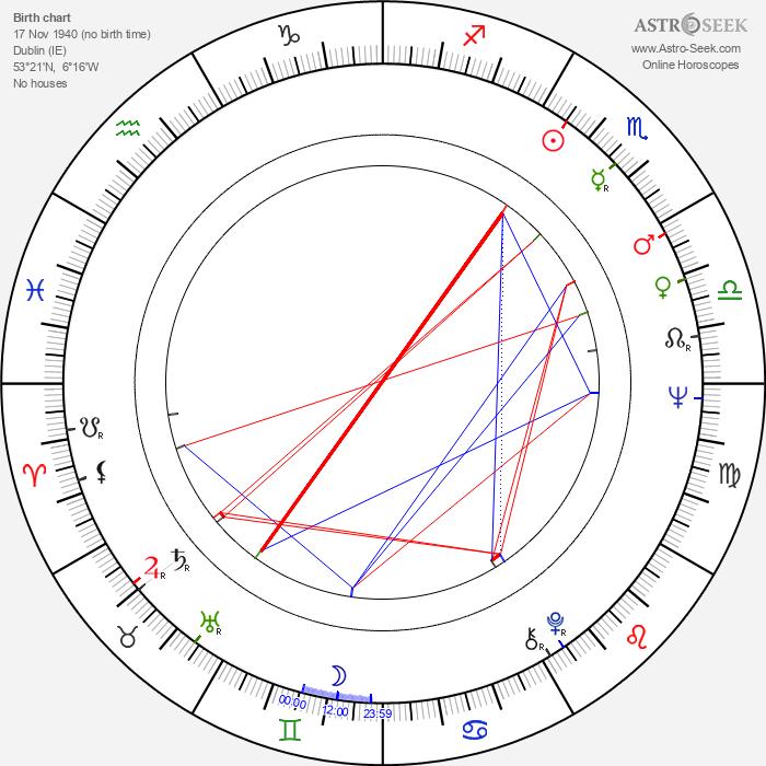 Luke Kelly - Astrology Natal Birth Chart