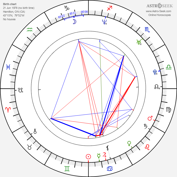 Luke Kirby - Astrology Natal Birth Chart