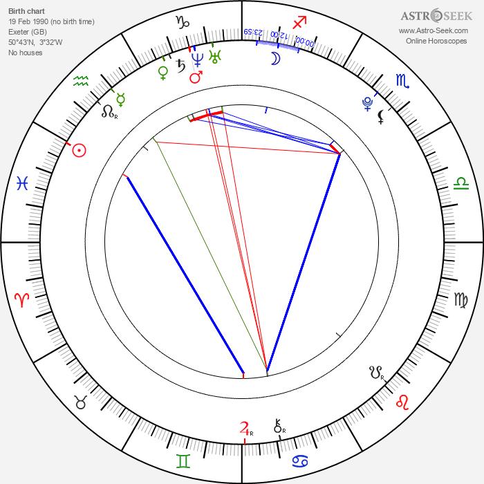 Luke Newberry - Astrology Natal Birth Chart