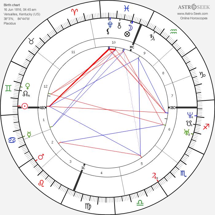Luke P. Blackburn - Astrology Natal Birth Chart