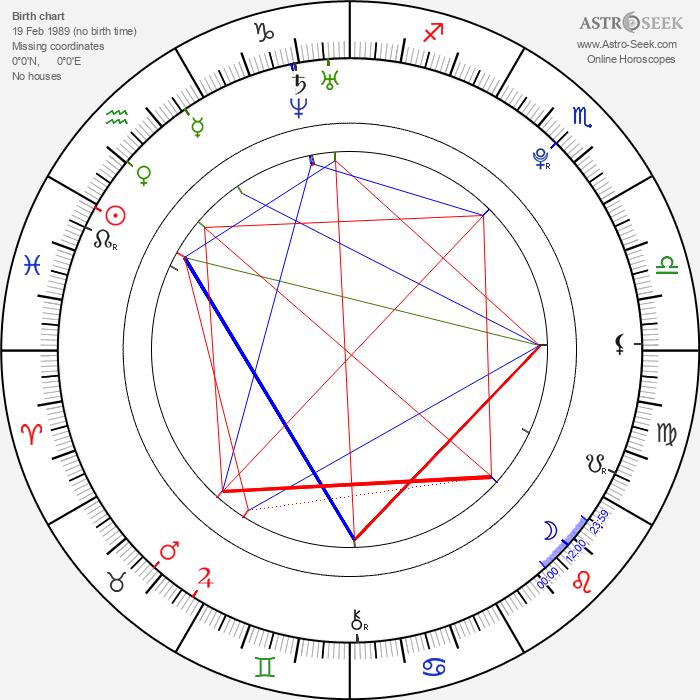 Luke Pasqualino - Astrology Natal Birth Chart