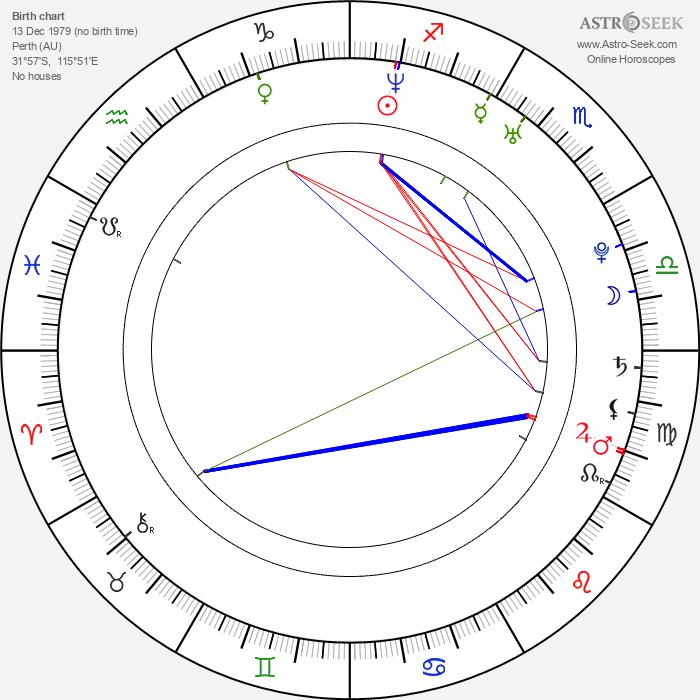 Luke Steele - Astrology Natal Birth Chart