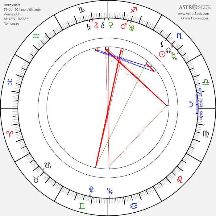 Luli Deste - Astrology Natal Birth Chart