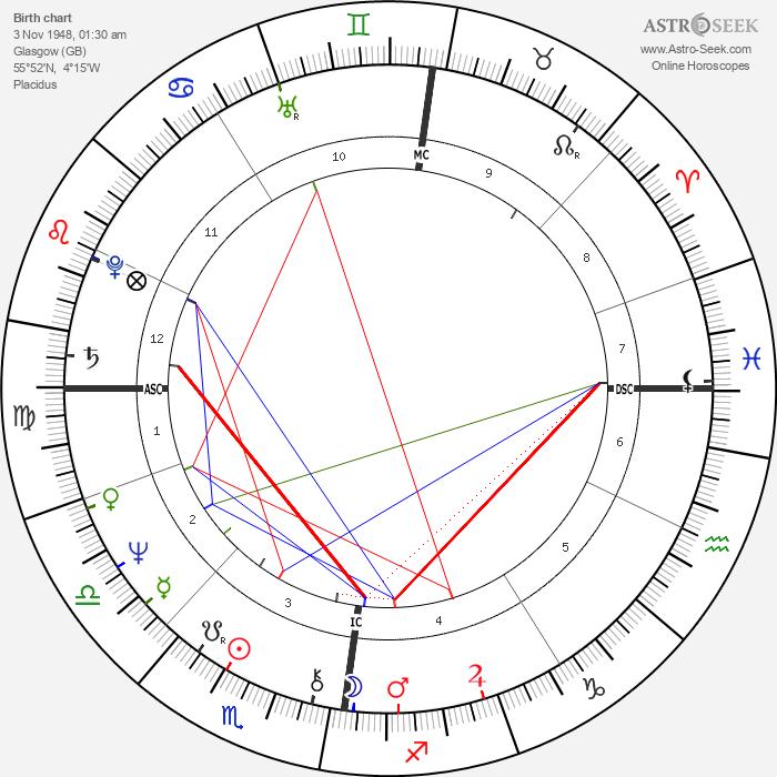 Lulu - Astrology Natal Birth Chart