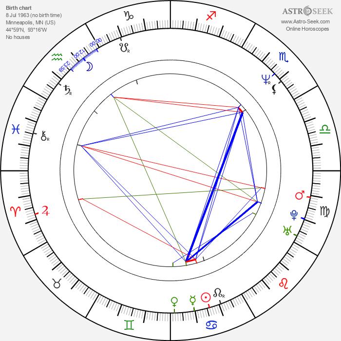 Lung Leg - Astrology Natal Birth Chart