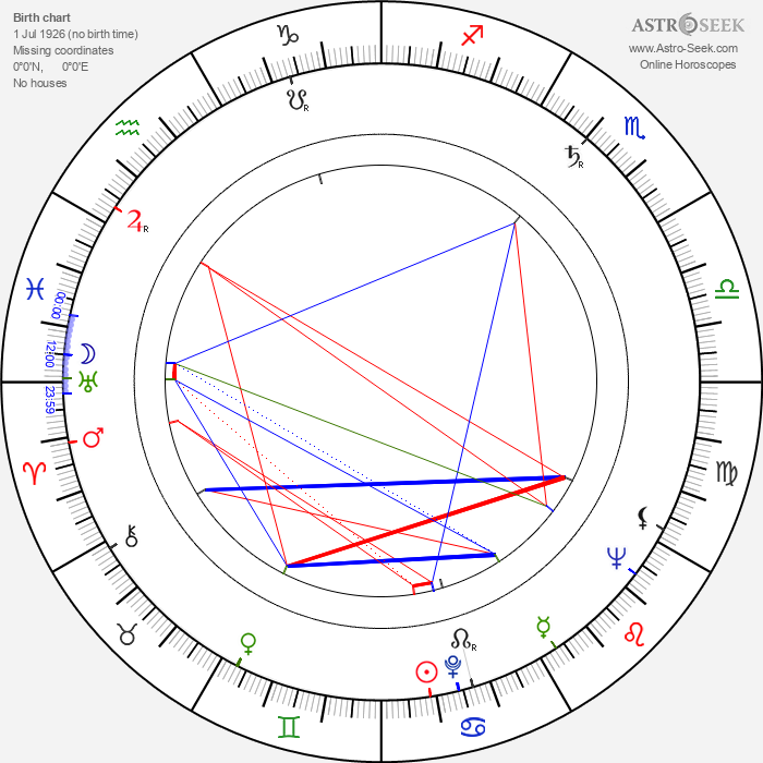 Lupe Gigliotti - Astrology Natal Birth Chart
