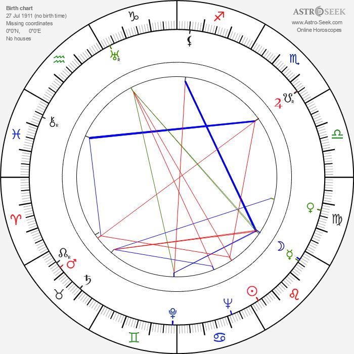 Lupita Tovar - Astrology Natal Birth Chart