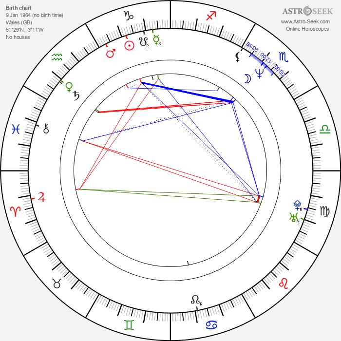 Lustmord - Astrology Natal Birth Chart