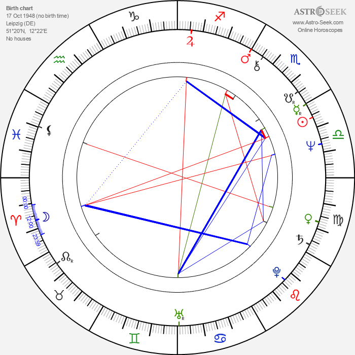 Lutz Dammbeck - Astrology Natal Birth Chart
