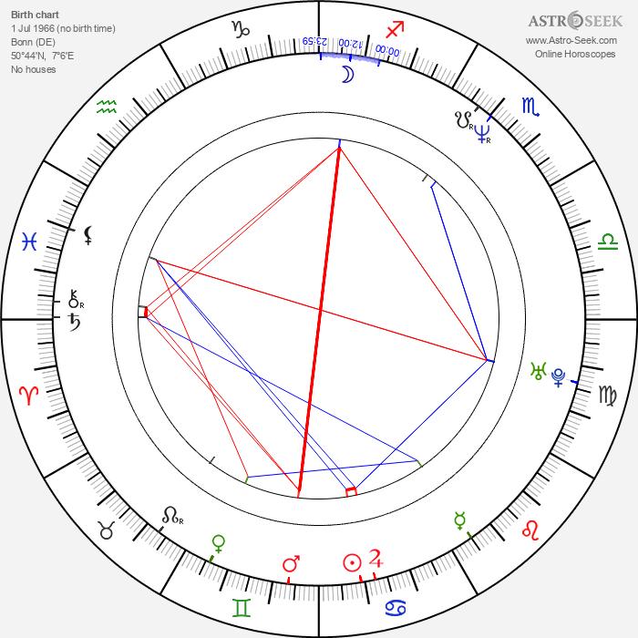 Lutz Winde - Astrology Natal Birth Chart