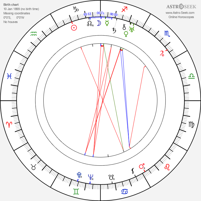 Lya De Putti - Astrology Natal Birth Chart