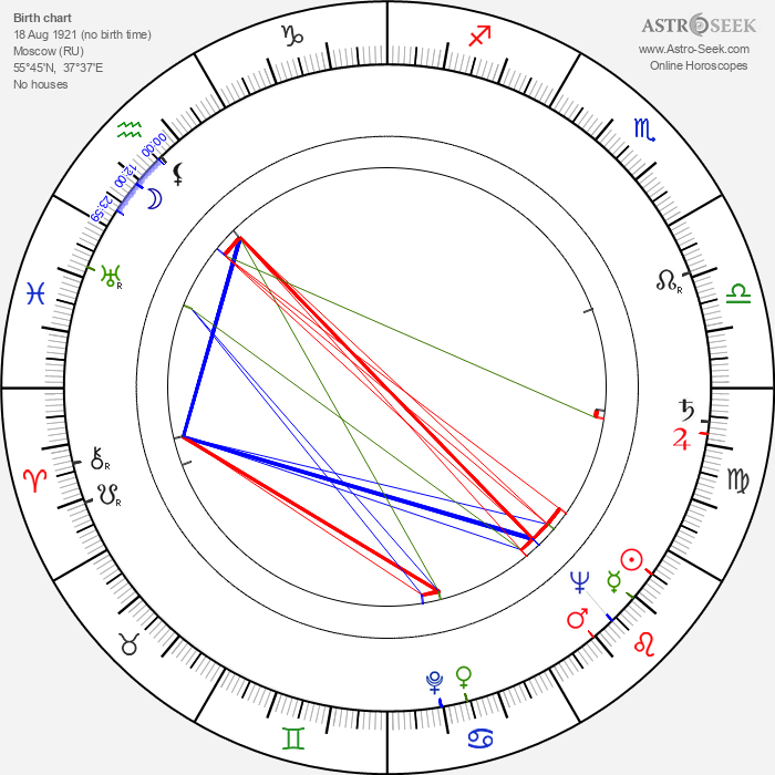 Lydia Litvyak - Astrology Natal Birth Chart