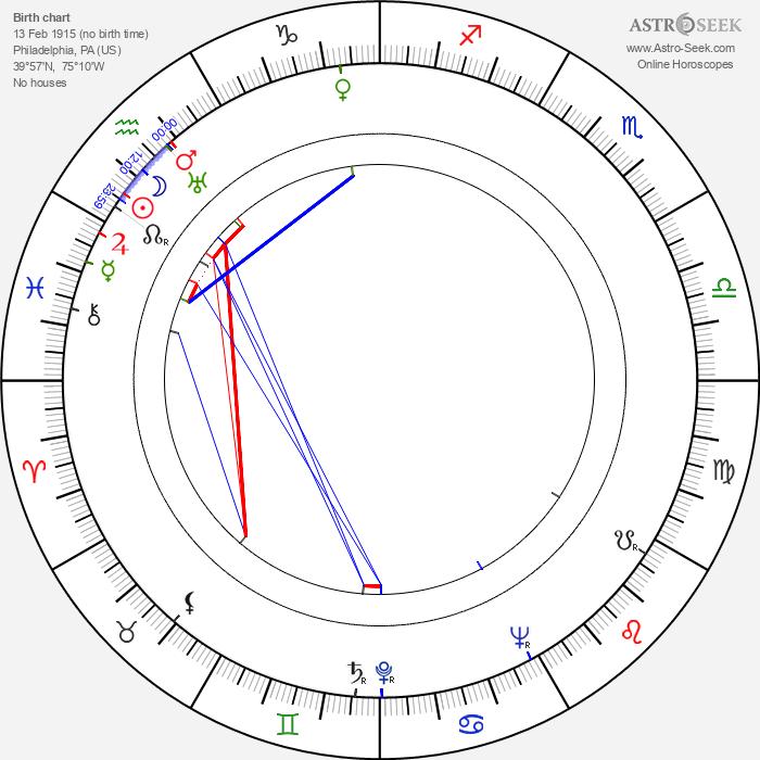 Lyle Bettger - Astrology Natal Birth Chart
