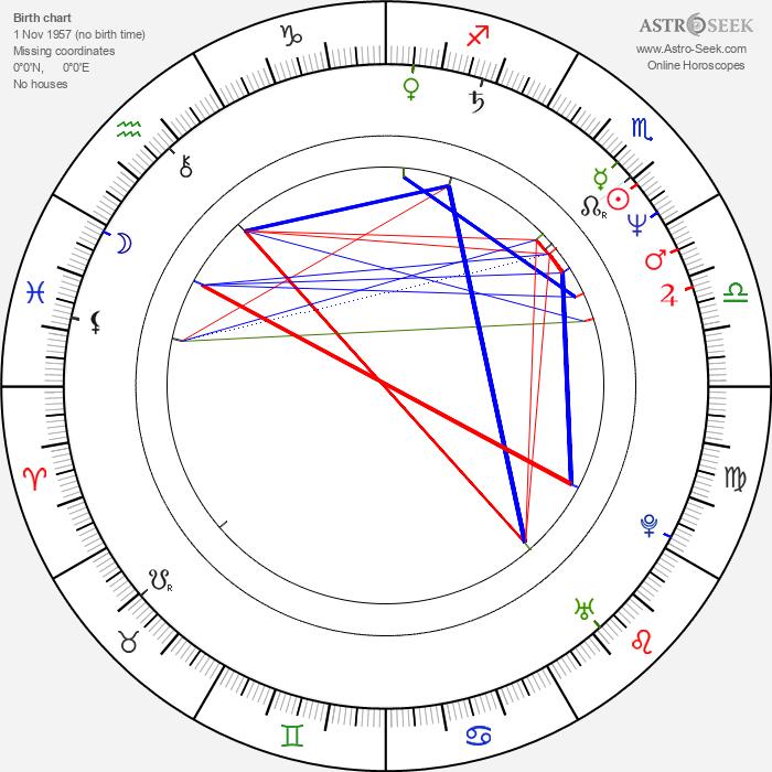 Lyle Lovett - Astrology Natal Birth Chart