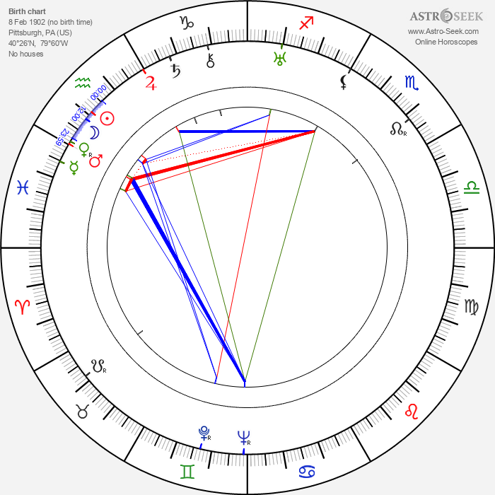 Lyle Talbot - Astrology Natal Birth Chart