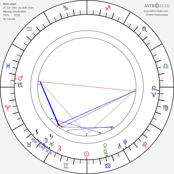 Lyman Ward - Astrology Natal Birth Chart