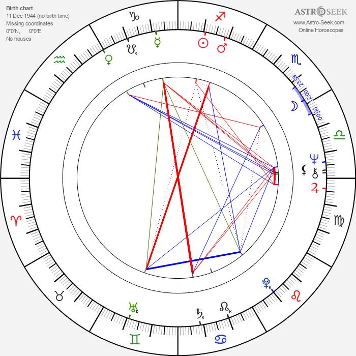 Lynda Day George - Astrology Natal Birth Chart
