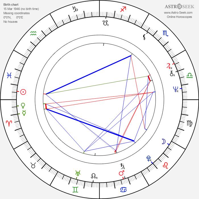 Lynda La Plante - Astrology Natal Birth Chart