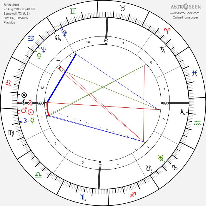 Lyndon B. Johnson - Astrology Natal Birth Chart