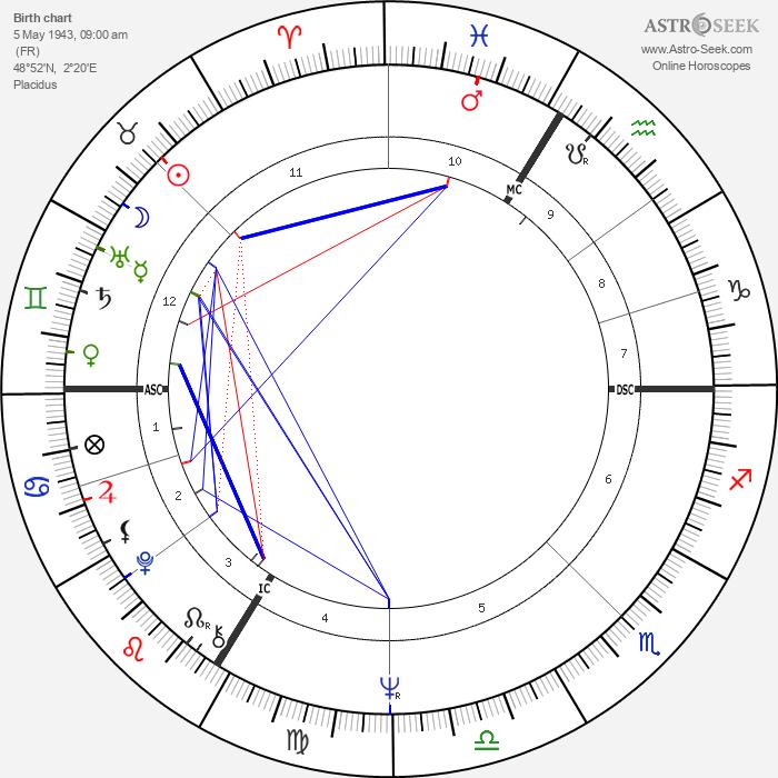 Lyne Chardonnet - Astrology Natal Birth Chart