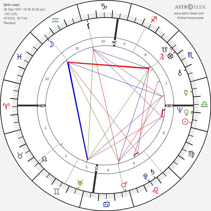 Lynn Anderson - Astrology Natal Birth Chart