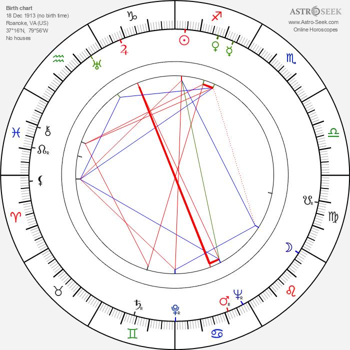 Lynn Bari - Astrology Natal Birth Chart